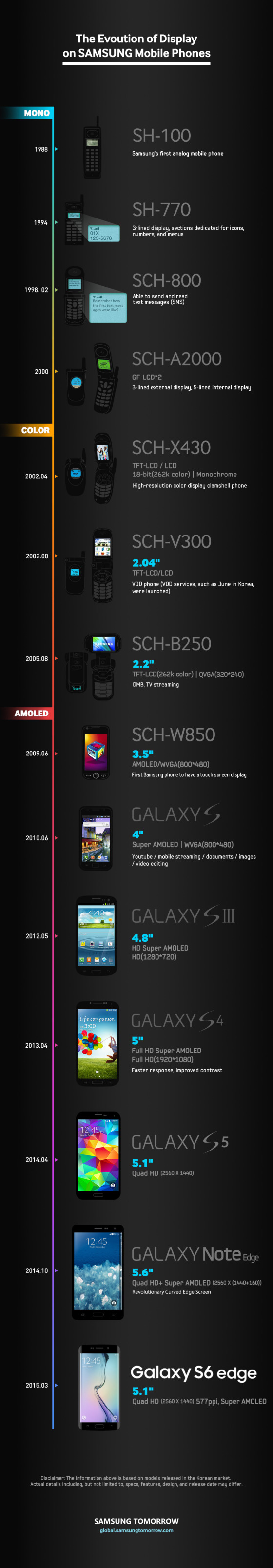 samsung-display-infographic-560x3215